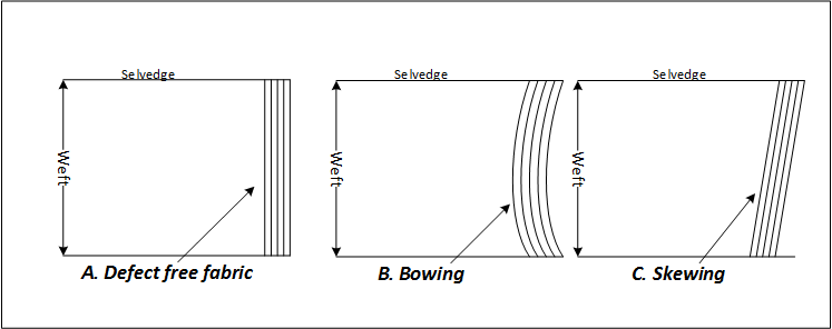 Image 5- Difference Between Bowing and Skewing
