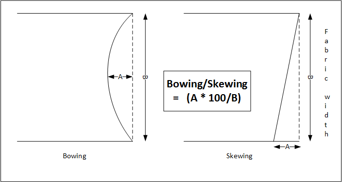 How to measure Bowing and Skewing