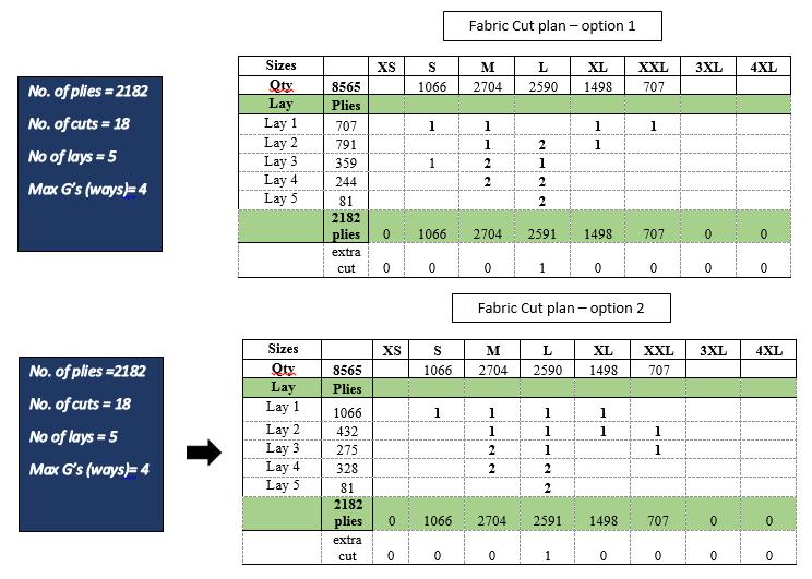 Fabric Cut plan example 2