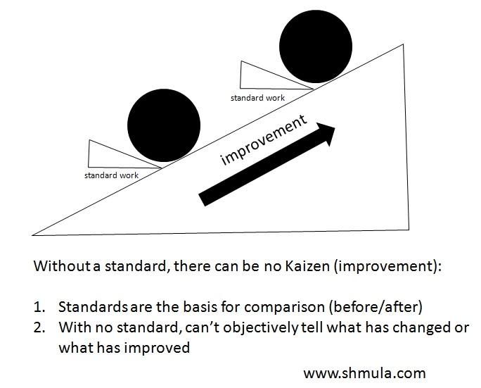 Standardisation helps in Kaizen