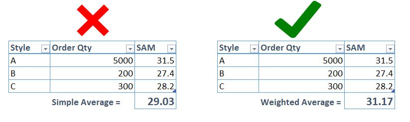 How to calculate Weighted average SAM or weighted average SMV ?