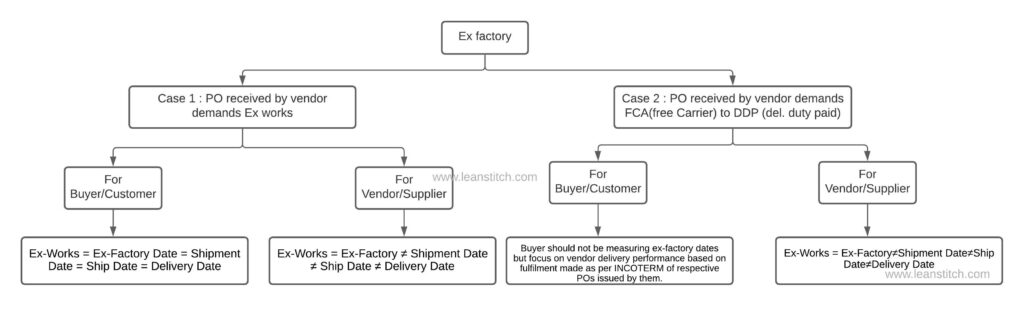 what is Ex-factory date flowchart